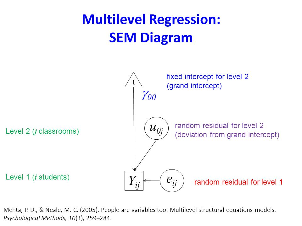 Multilevel Regression: SEM Diagram