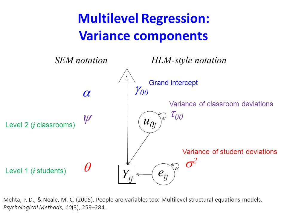 Multilevel Regression: Variance components