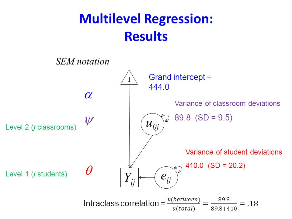 Multilevel Regression: Results