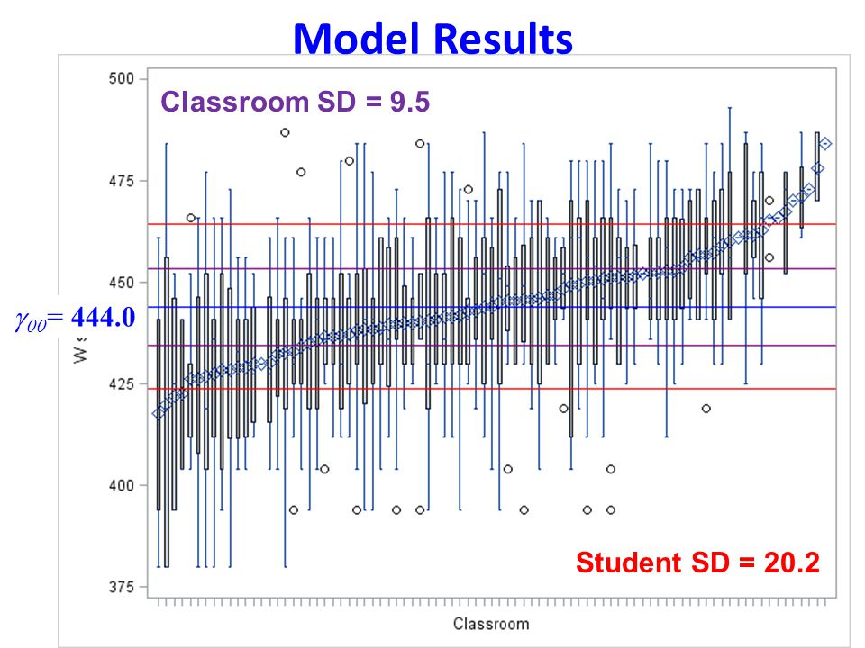 Model Results Classroom SD = 9.5 g00= 444.0 Student SD = 20.2