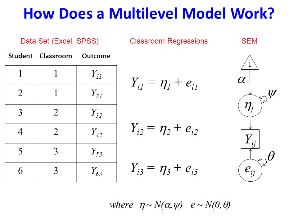 How Does a Multilevel Model Work