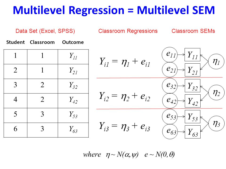Multilevel Regression = Multilevel SEM