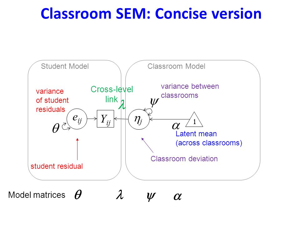 Classroom SEM: Concise version