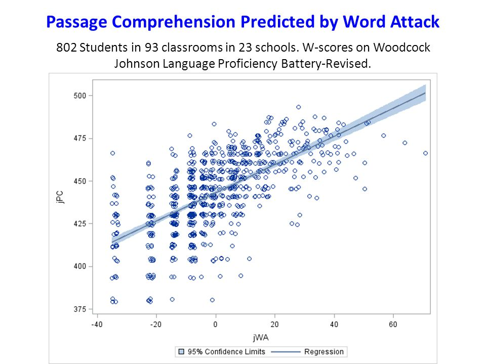 Passage Comprehension Predicted by Word Attack