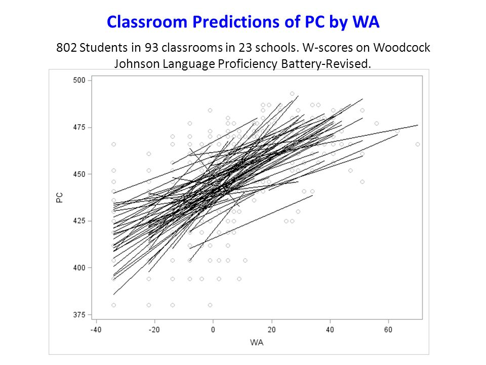 Classroom Predictions of PC by WA