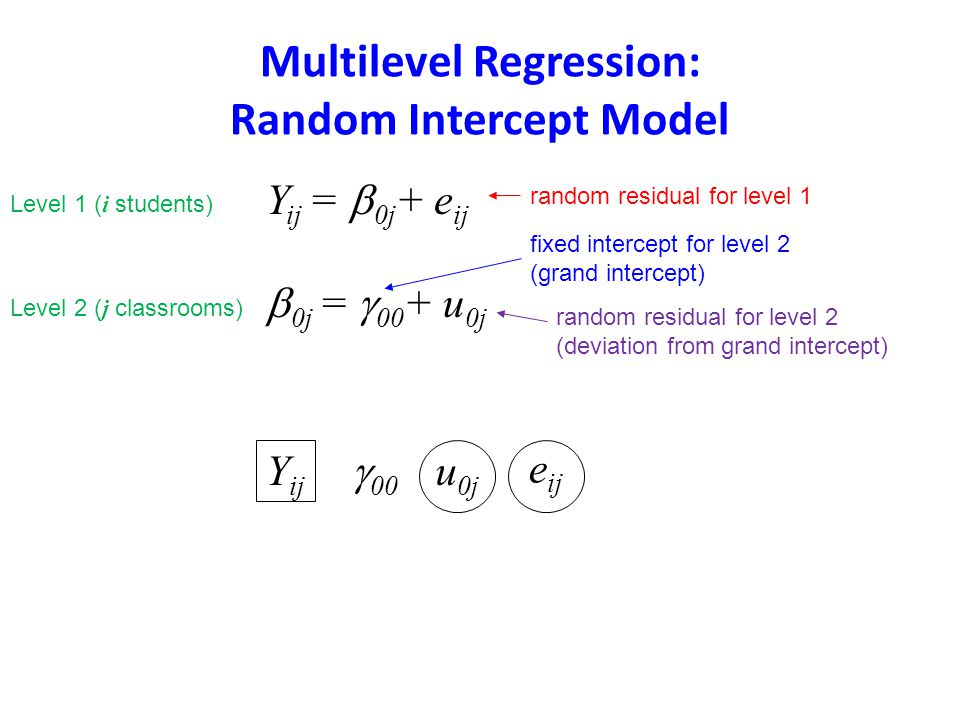 Multilevel Regression: Random Intercept Model