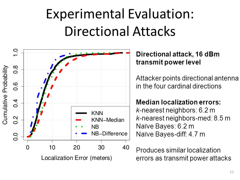 Experimental Evaluation: Transmit Power Control + Directional Attacks