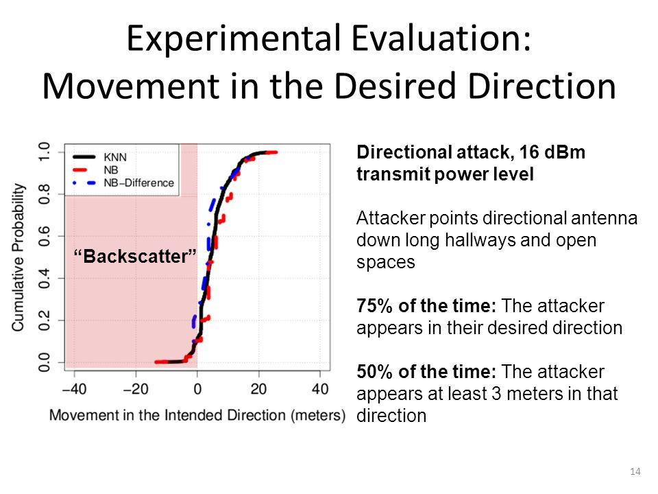 Experimental Evaluation: Movement in the Desired Direction