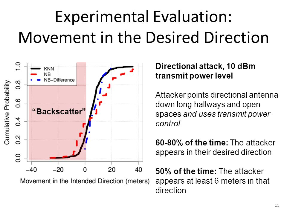 Prior Attack Detection Scheme