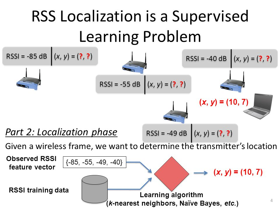 Prior Attacks on RSS Localization