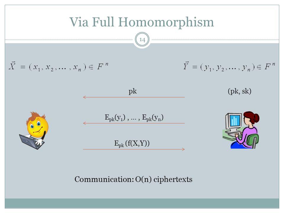 Via Full Homomorphism Communication: O(n) ciphertexts pk (pk, sk)