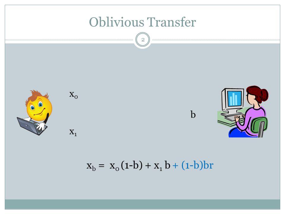Oblivious Transfer xb = x0 (1-b) + x1 b + (1-b)br x0 b x1