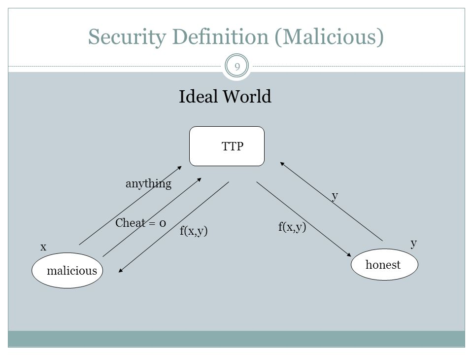Security Definition (Malicious)