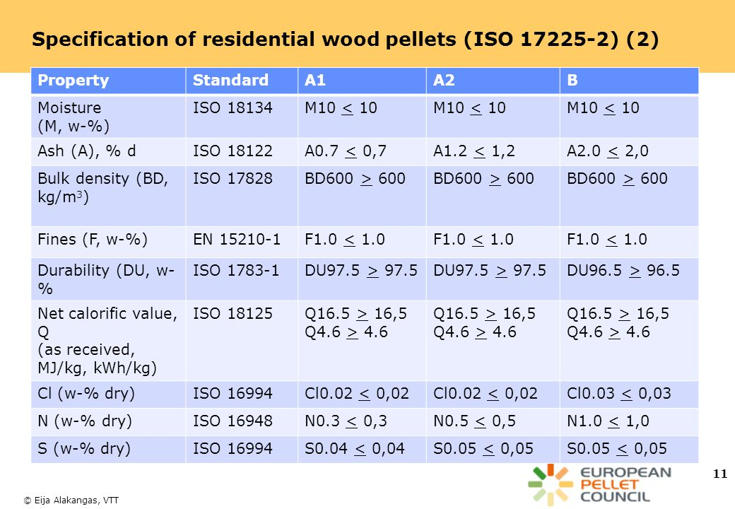 Specification of residential wood pellets (ISO 17225-2) (2)