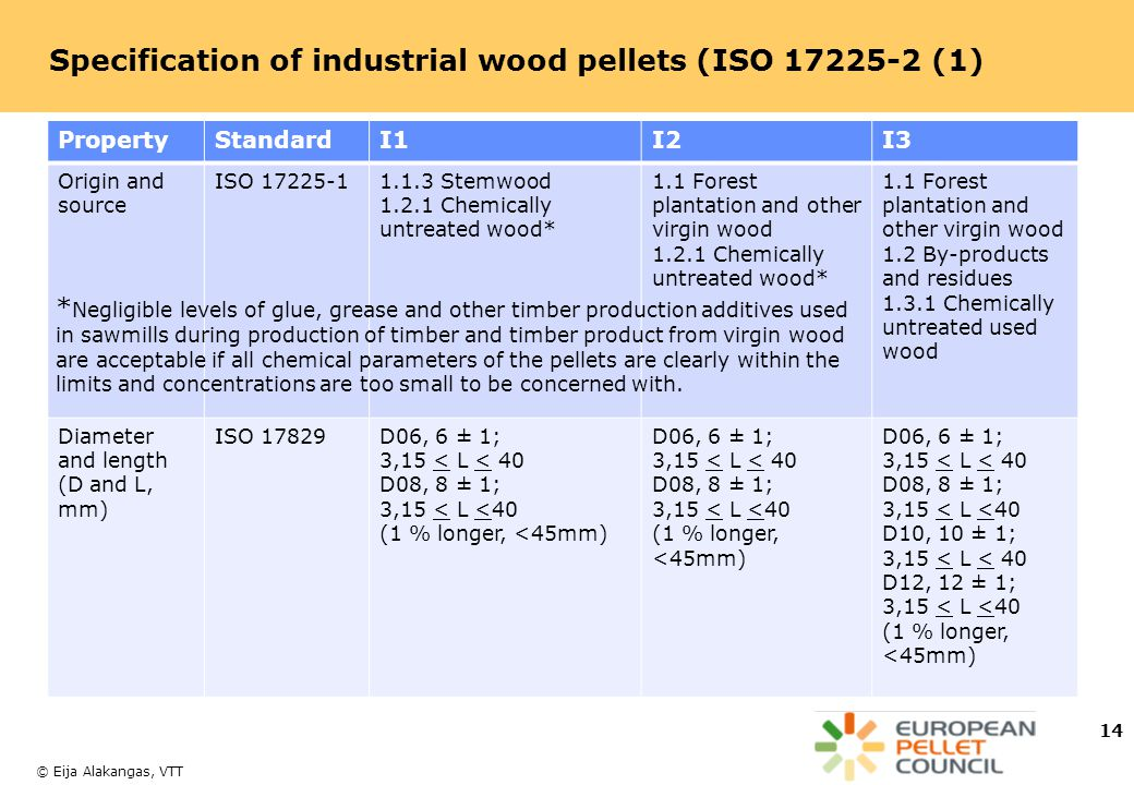 Specification of industrial wood pellets (ISO 17225-2 (1)