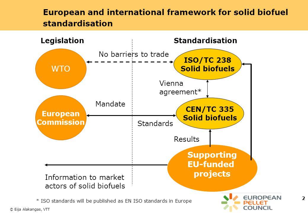 European and international framework for solid biofuel standardisation