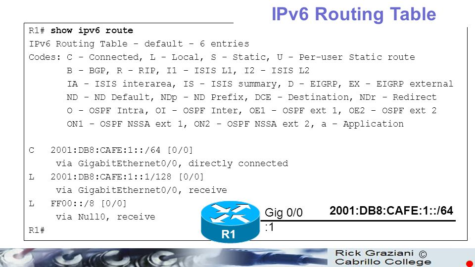 IPv6 Routing Table ICMPv6 2001:DB8:CAFE:1::/64 Gig 0/0 :1 R1