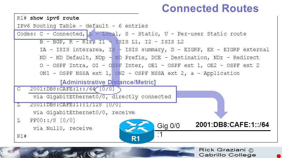 Connected Routes ICMPv6 2001:DB8:CAFE:1::/64 Gig 0/0 :1 R1
