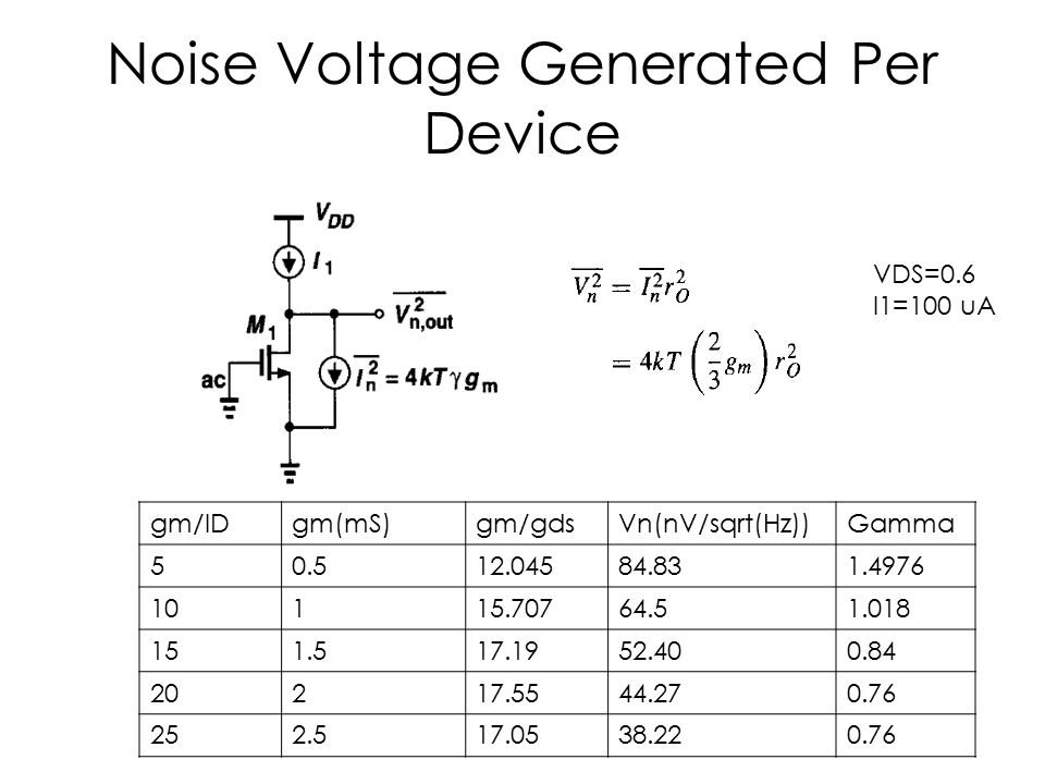 Noise Voltage Generated Per Device