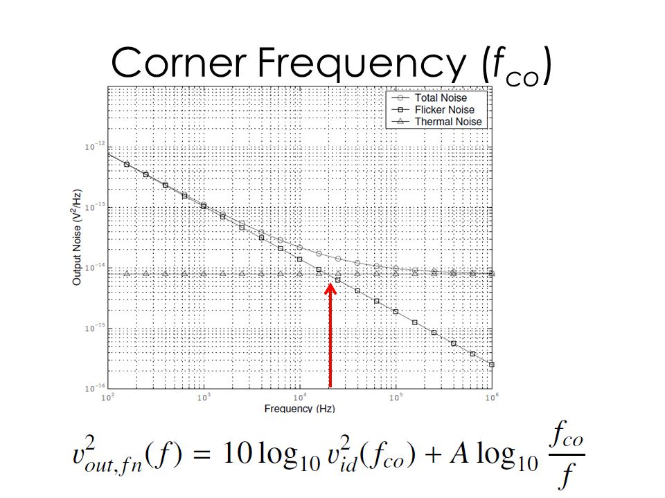 Corner Frequency (fco)