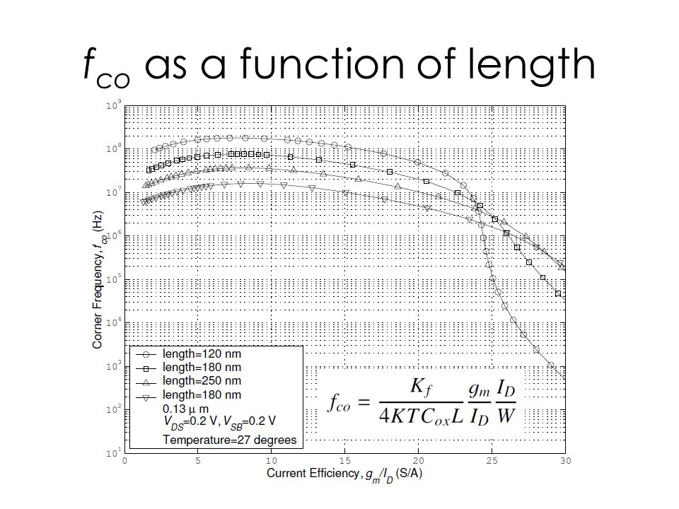 fco as a function of length