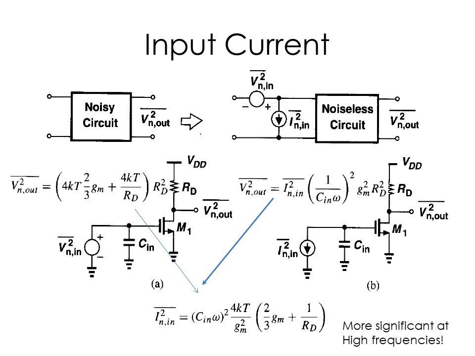 Input Current More significant at High frequencies!