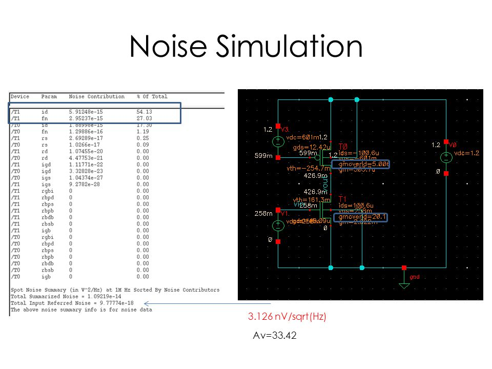 Noise Simulation 3.126 nV/sqrt(Hz) Av=33.42