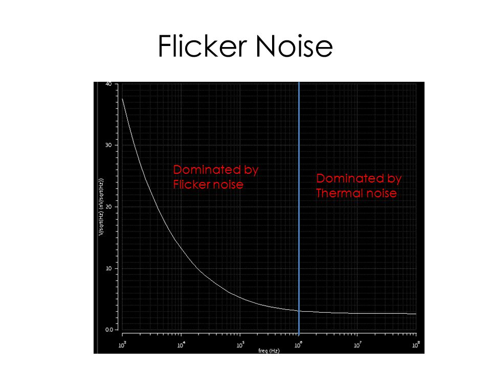Flicker Noise Dominated by Flicker noise Dominated by Thermal noise