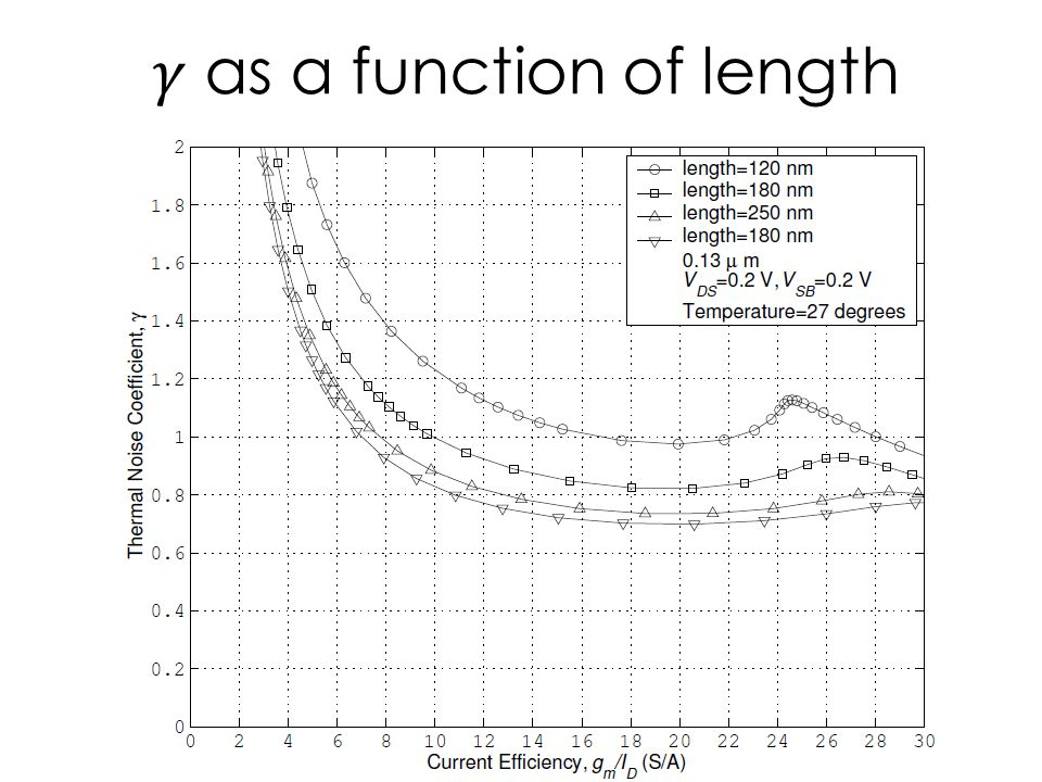 𝛾 as a function of length