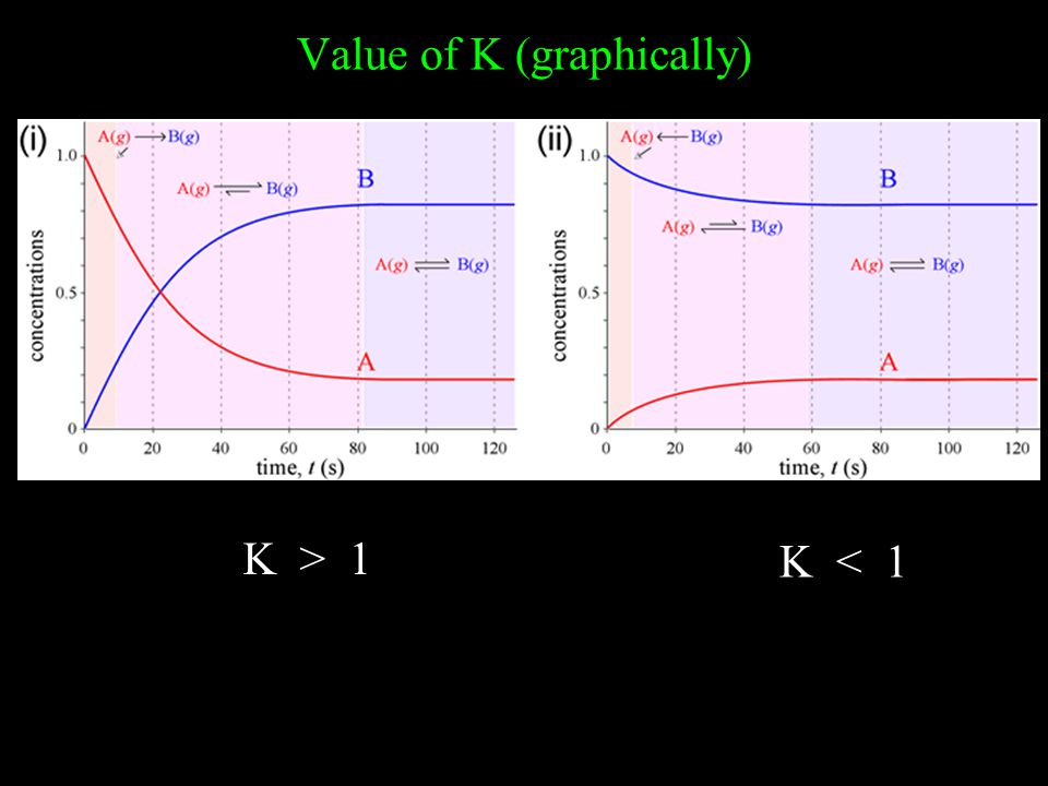 Value of K (graphically)
