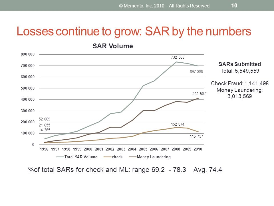 Losses continue to grow: SAR by the numbers