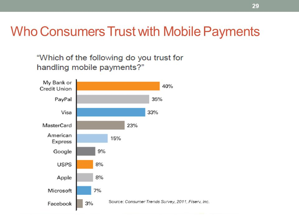 Who Consumers Trust with Mobile Payments
