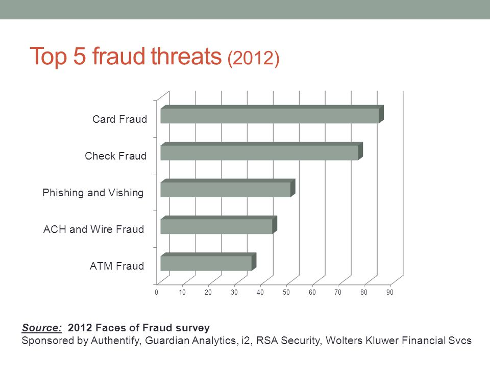 Top 5 fraud threats (2012) Source: 2012 Faces of Fraud survey