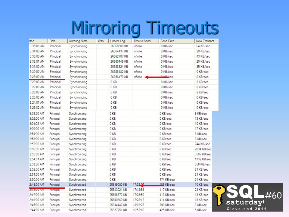 Mirroring Timeouts -What we believe finally was the issue was how the Steelhead operates in a dual-WAN environment.