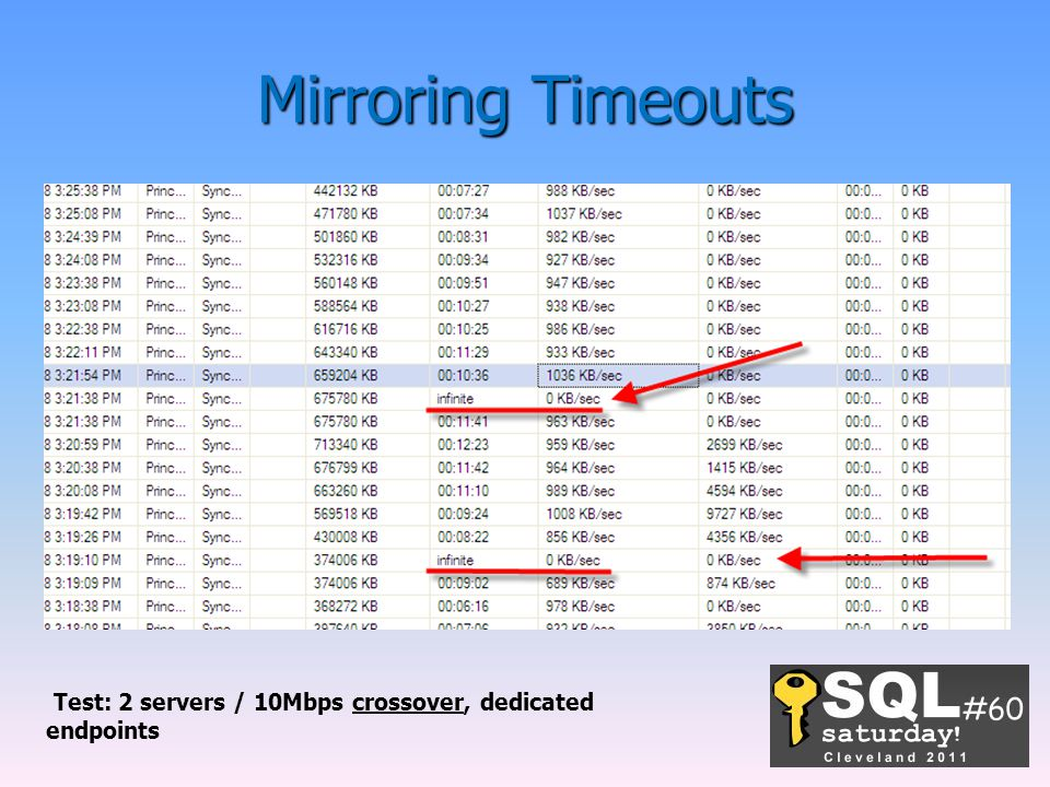 Mirroring Timeouts We were able to reproduce this in the lab with a 10MB crossover and a big database.