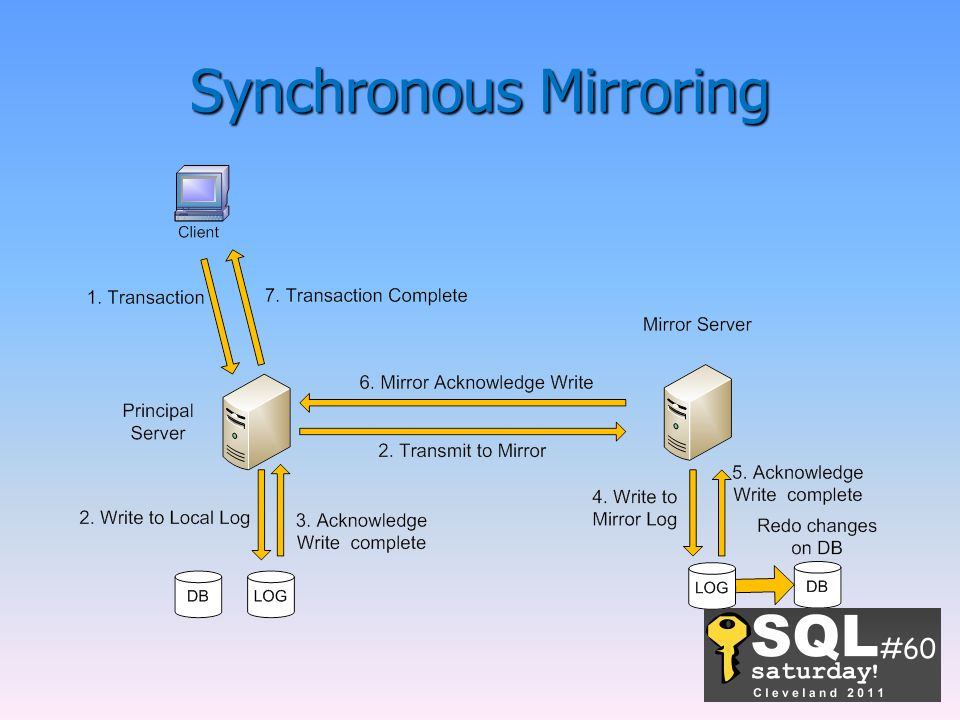 Synchronous Mirroring