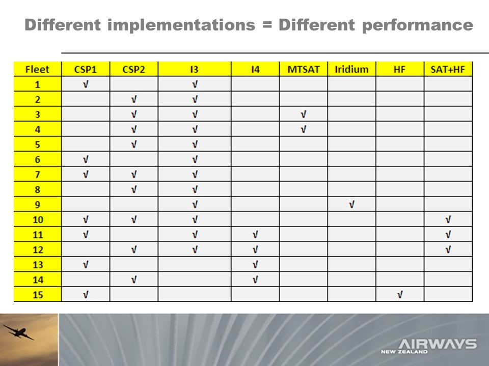 Different implementations = Different performance