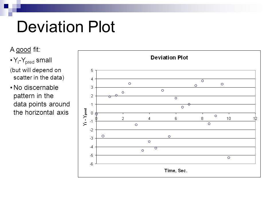 Deviation Plot A good fit: Yi-Ypred small