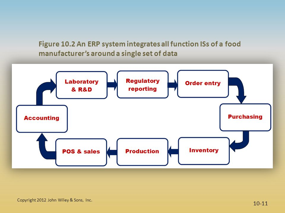 Figure 10.2 An ERP system integrates all function ISs of a food manufacturer's around a single set of data