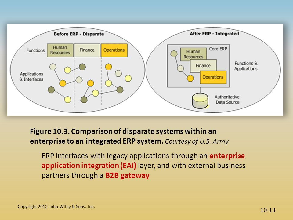Figure 10.3. Comparison of disparate systems within an enterprise to an integrated ERP system. Courtesy of U.S. Army