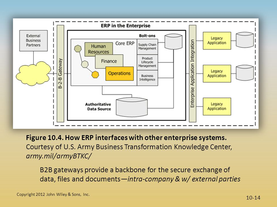 Figure 10. 4. How ERP interfaces with other enterprise systems
