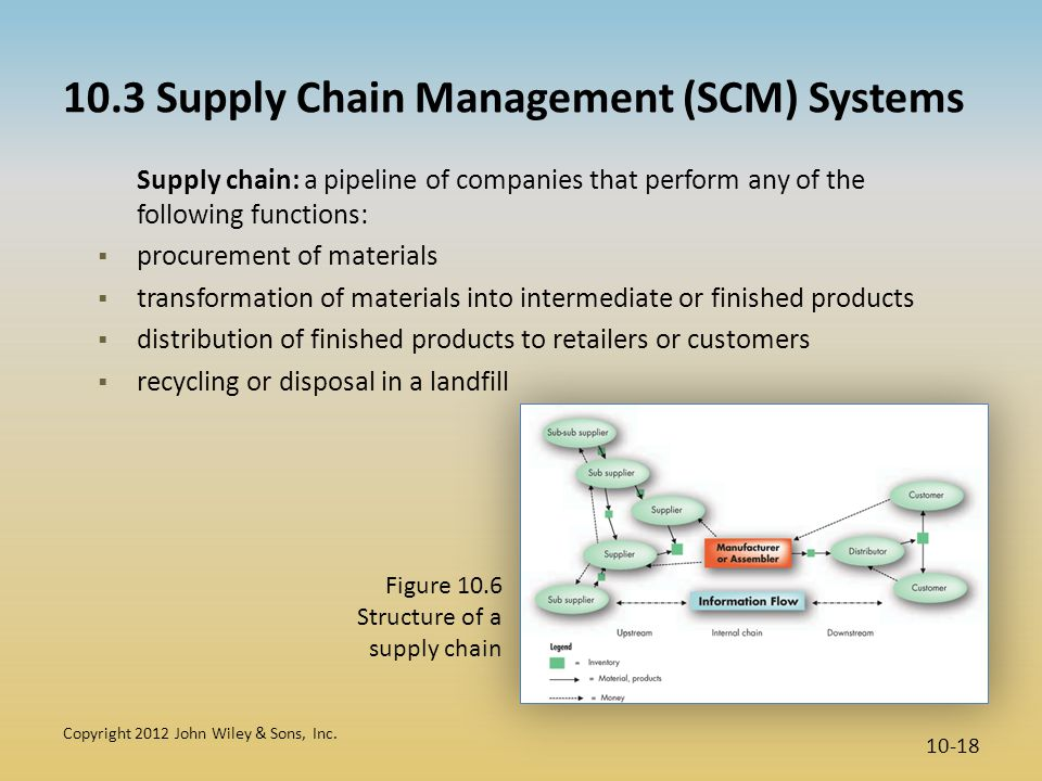 10.3 Supply Chain Management (SCM) Systems