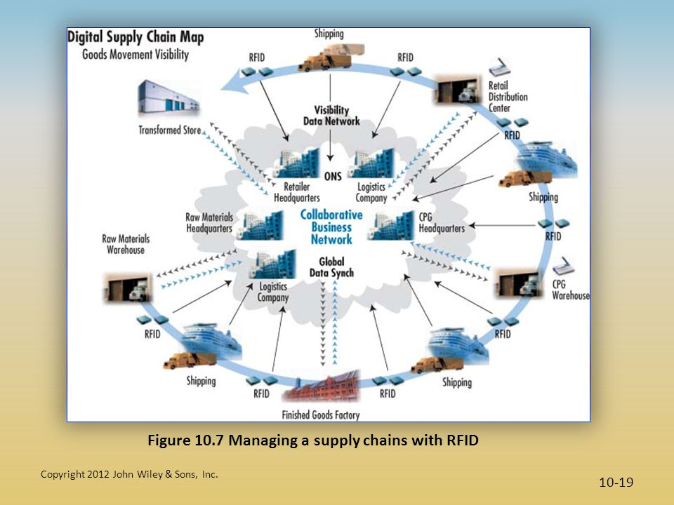 Figure 10.7 Managing a supply chains with RFID