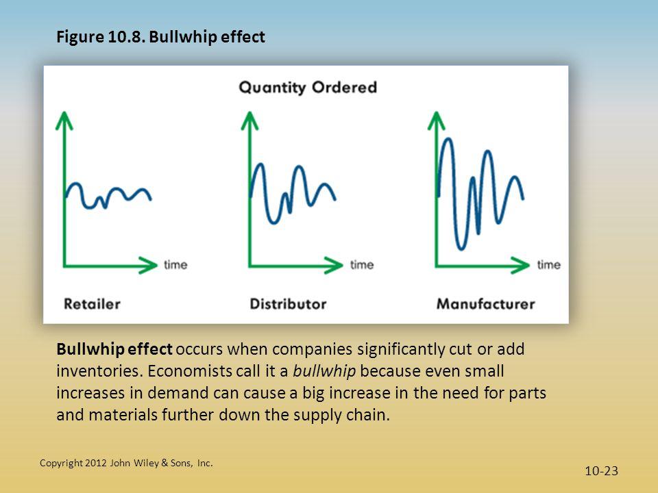 Figure 10.8. Bullwhip effect