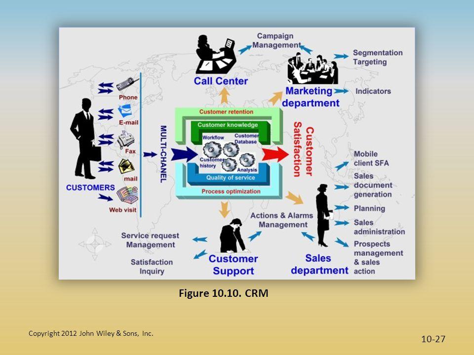 Figure 10.10. CRM Copyright 2012 John Wiley & Sons, Inc.