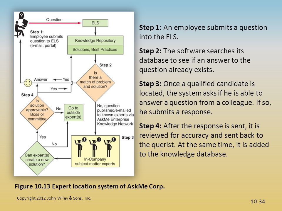 Step 1: An employee submits a question into the ELS.