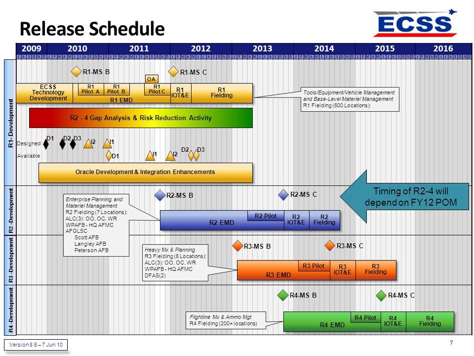 Release Schedule 2009. 2010. 2011. 2012. 2013. 2014. 2015. 2016. J. A. S. O. N. D. F.