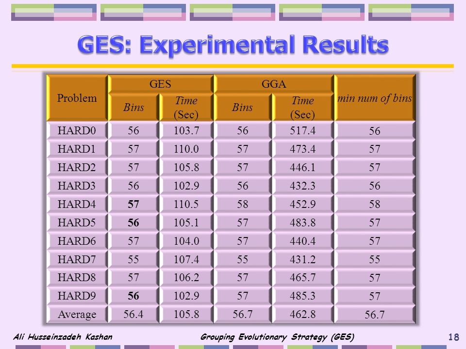 GES: Experimental Results