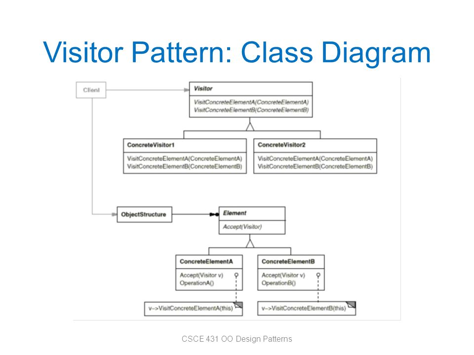 Visitor Pattern: Class Diagram