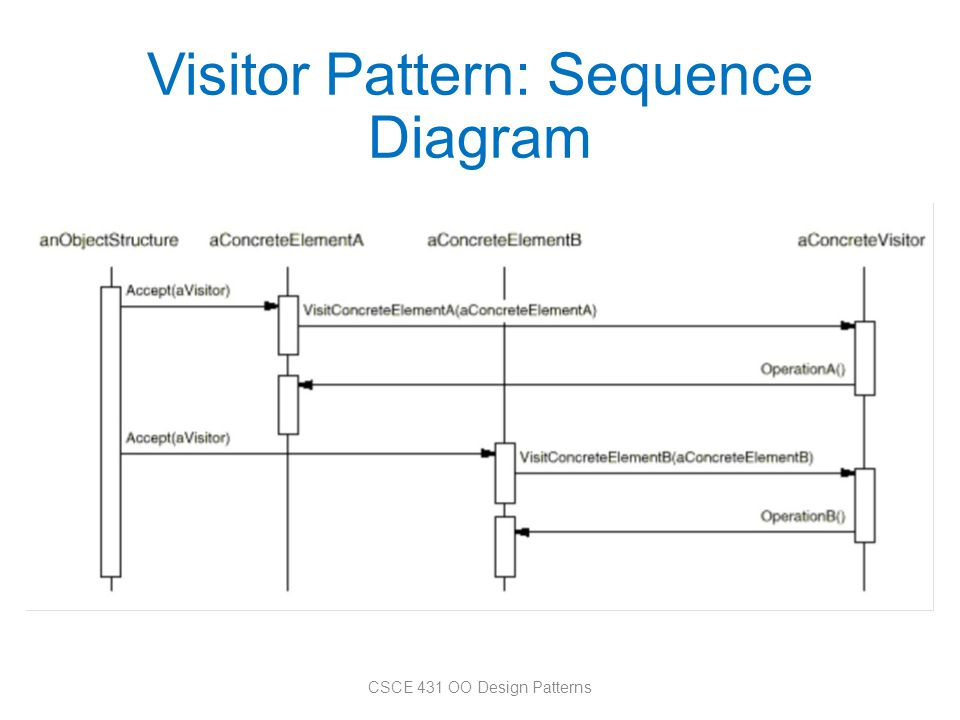 Visitor Pattern: Sequence Diagram